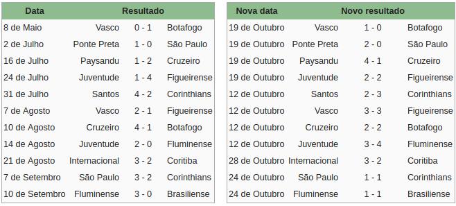 partite annullate campionato brasiliano 2005