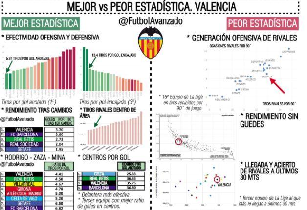 statistiche valencia